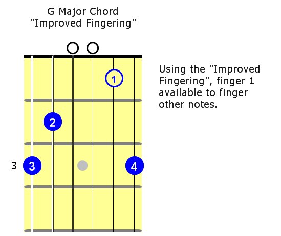 Vivrette Guitar Academy Blog Archive Guitar Playing Tip A