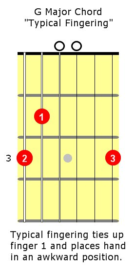 Vivrette Guitar Academy » Blog Archive » Guitar Playing Tip – A ...